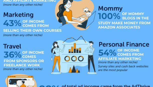 5 Tips Cara Jadi Blogger Untuk Buat Duit Dengan Blog